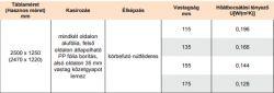 Bachl tecta–PUR® dB plus-MF hőszigetelő lemez - 135 mm